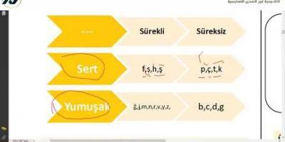 Embedded thumbnail for شرح قاعدة ses bilgisi في مادة اللغة التركية